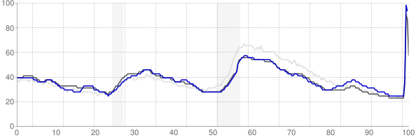 Houston, Texas monthly unemployment rate chart